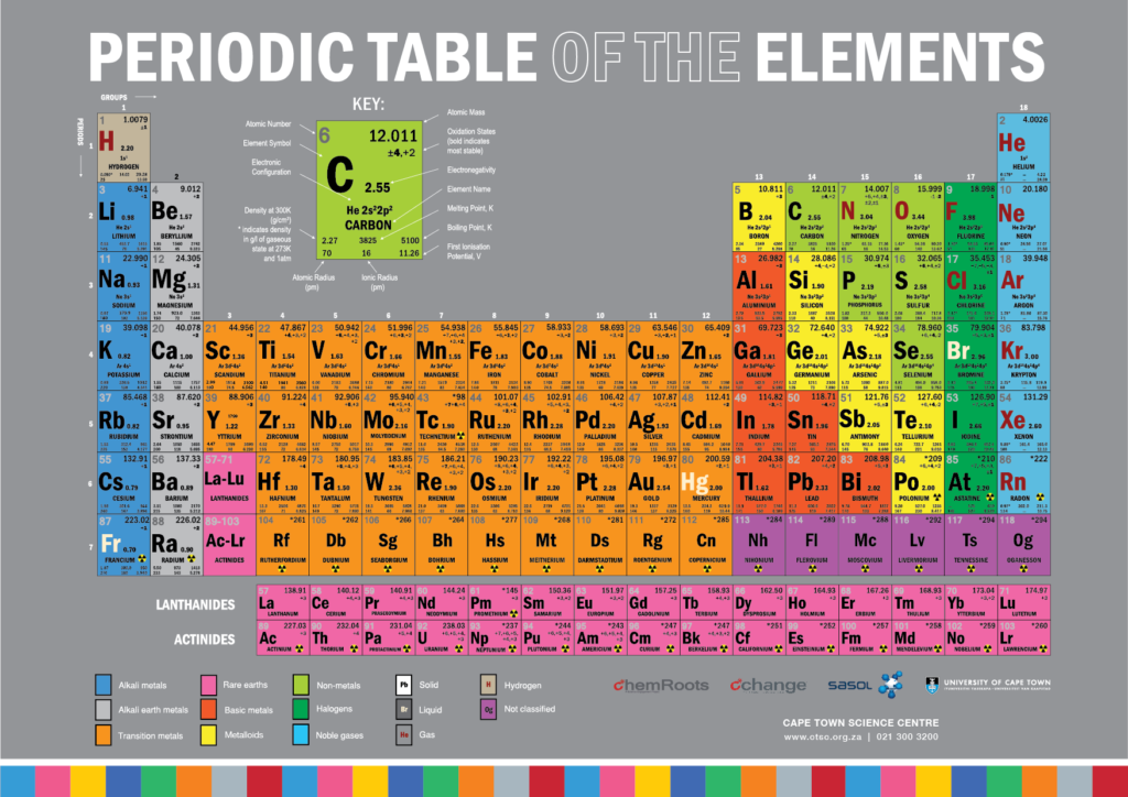 photograph regarding Free Printable Periodic Table titled Totally free Periodic Desk of Factors Cape Metropolis Science Heart